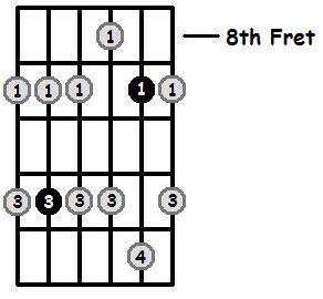 A Flat Minor Pentatonic 8th Position Frets