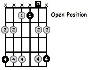 A Flat Minor Pentatonic Open Position Frets