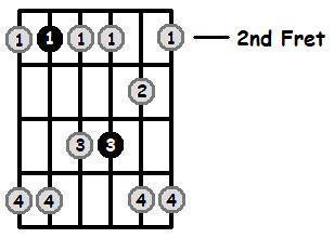 B Minor Pentatonic 2nd Position Frets