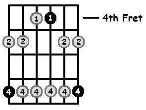 B Minor Pentatonic 4th Position Frets