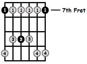B Minor Pentatonic 7th Position Frets