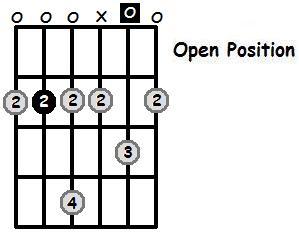 B Minor Pentatonic Open Position Frets