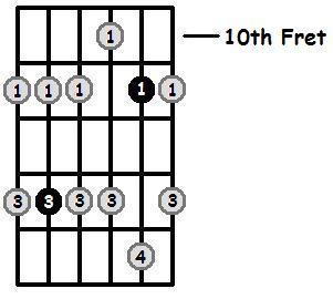 B Flat Minor Pentatonic 10th Position Frets