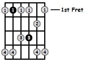 B Flat Minor Pentatonic 1st Position Frets