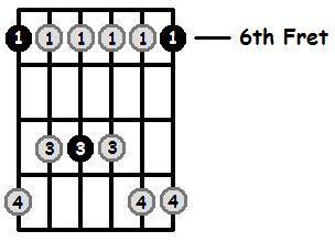 B Flat Minor Pentatonic 6th Position Frets