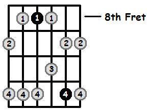 B Flat Minor Pentatonic 8th Position Frets