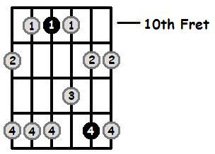C Minor Pentatonic 10th Position Frets
