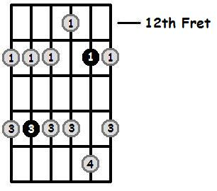 C Minor Pentatonic 12th Position Frets