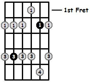C Sharp Minor Pentatonic 1st Position Frets