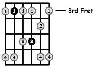 C Minor Pentatonic 3rd Position Frets