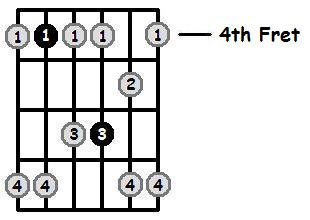 C Sharp Minor Pentatonic 4th Position Frets