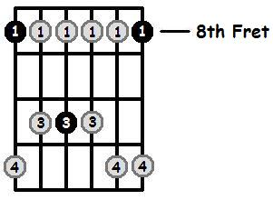 C Minor Pentatonic 8th Position Frets