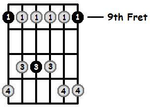 C Sharp Minor Pentatonic 9th Position Frets