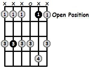 C Minor Pentatonic Open Position Frets