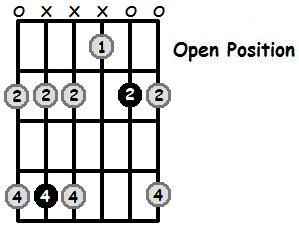 C Sharp Minor Pentatonic Open Position Frets
