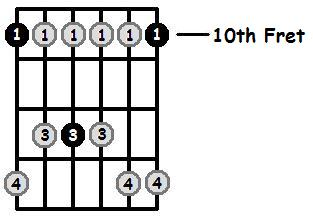 D Minor Pentatonic 10th Position Frets