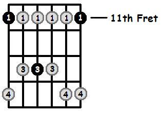 D Sharp Minor Pentatonic 11th Position Frets