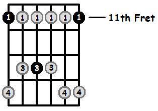 D Sharp Minor Pentatonic 11th Position Frets