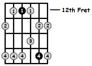 D Minor Pentatonic 12th Position Frets