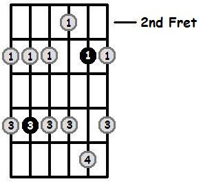 D Minor Pentatonic 2nd Position Frets