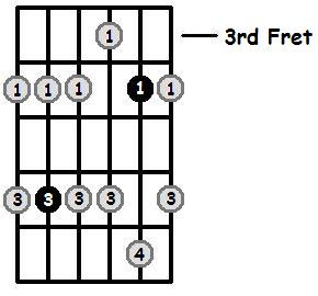 D Sharp Minor Pentatonic 3rd Position Frets