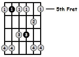 D Minor Pentatonic 5th Position Frets