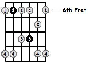 D Sharp Minor Pentatonic 6th Position Frets