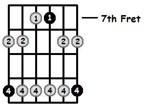 D Minor Pentatonic 7th Position Frets