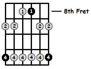 D Sharp Minor Pentatonic 8th Position Frets