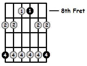 D Sharp Minor Pentatonic 8th Position Frets