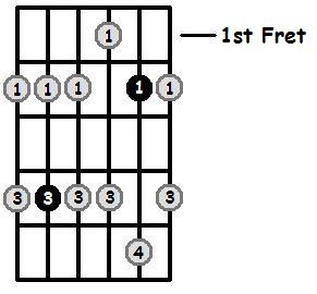 D Flat Minor Pentatonic 1st Position Frets
