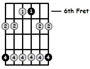 D Flat Minor Pentatonic 6th Position Frets