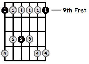 D Flat Minor Pentatonic 9th Position Frets