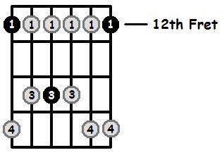 E Minor Pentatonic 12th Position Frets