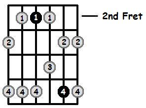 E Minor Pentatonic 2nd Position Frets