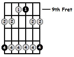 E Minor Pentatonic 9th Position Frets