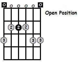 E Minor Pentatonic Open Position Frets