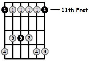 E Flat Minor Pentatonic 11th Position Frets