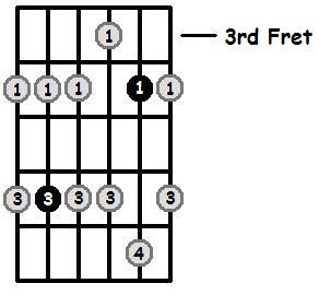 E Flat Minor Pentatonic 3rd Position Frets