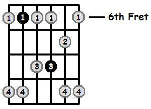 E Flat Minor Pentatonic 6th Position Frets