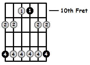 F Minor Pentatonic 10th Position Frets