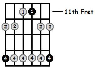 F Sharp Minor Pentatonic 11th Position Frets