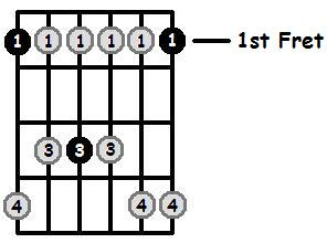 F Minor Pentatonic 1st Position Frets