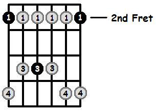 F Sharp Minor Pentatonic 2nd Position Frets