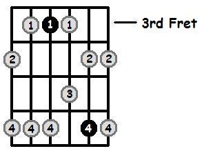 F Minor Pentatonic 3rd Position Frets