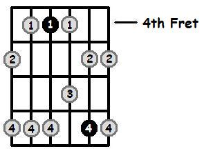F Sharp Minor Pentatonic 4th Position Frets