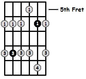 F Minor Pentatonic 5th Position Frets