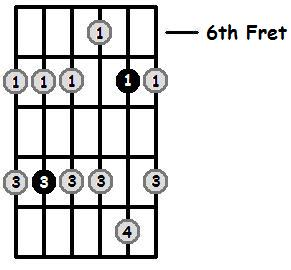 F Sharp Minor Pentatonic 6th Position Frets
