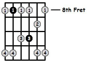 F Minor Pentatonic 8th Position Frets