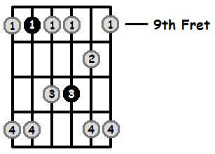 F Sharp Minor Pentatonic 9th Position Frets